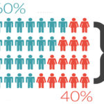 60 percent and 40 percent of population represented in a data visualization info-graphic.