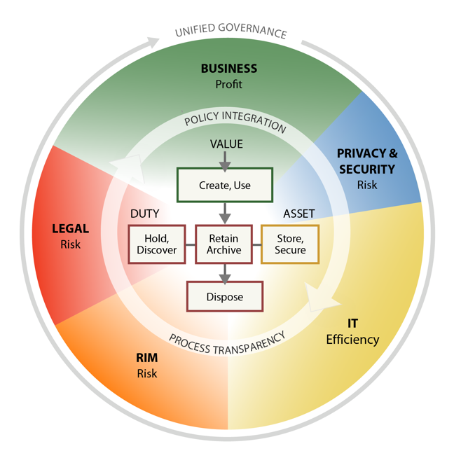 Unified Governance. Business - Profit. Privacy & Security - Risk. IT - Efficiency. RIM - Risk. Legal - Risk. Policy Integration - Process Transparency. Value - Create, Use. Duty - Hold, Discover. Asset - Store, Secure. Retain Archive. Dispose.